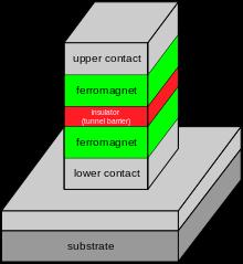 سنسور مغناطیسی با پیوند های تونل مغناطیسی